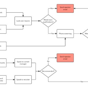 Recruitment Process in An Organization –  3GS