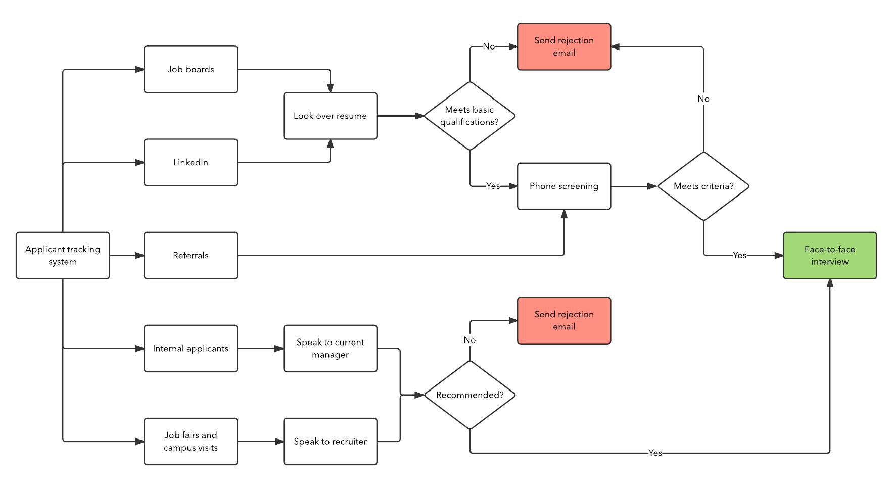 Recruitment Process In An Organization 3gs Three Gee